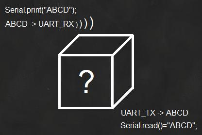 Kasutaja ei pea teadma, kuidas bluetooth täpselt töötab. RN42 saab kasutada kui serial kaabli asendajat.